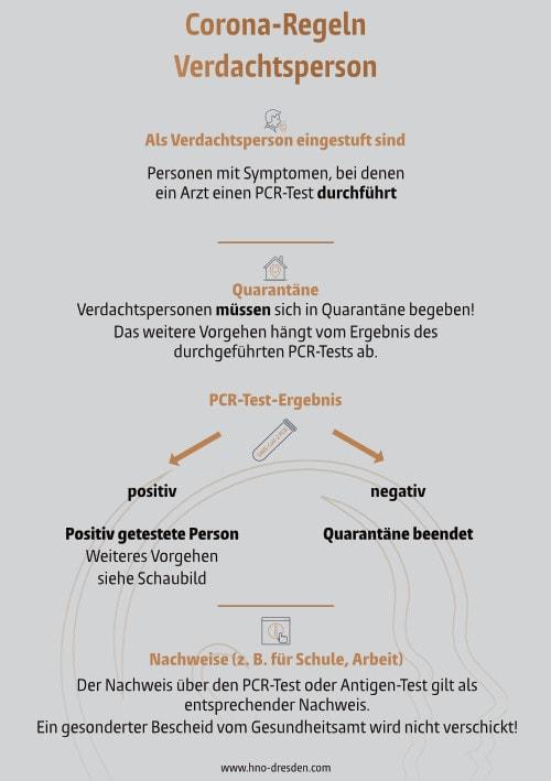 Informationen unserer Praxis zum Coronavirus 1